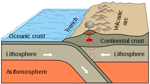 Diagram of destructive margin