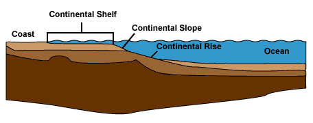 Diagram of continental shelf
