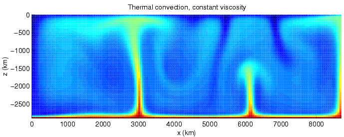 Calculation of convection in the mantle