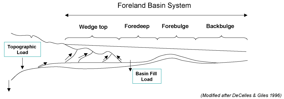 Diagram of foreland basin       system
