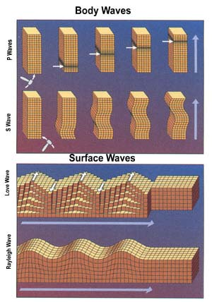 Earthquake wave types