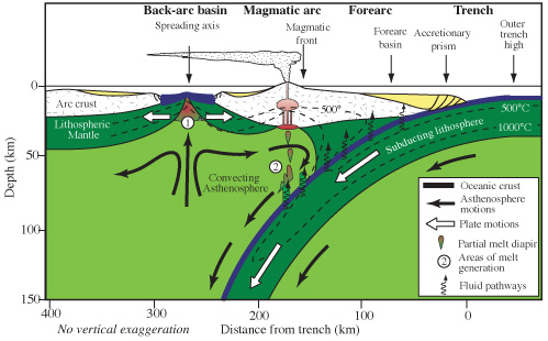 Diagram of subduction zone showing back arc basin
