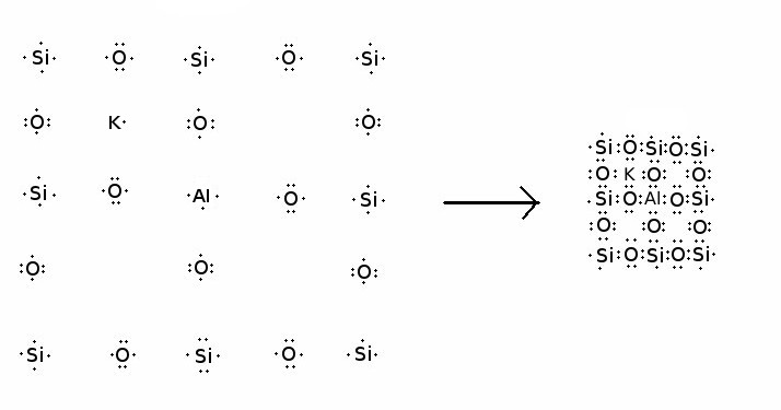 Electron dot diagram of silica crystallization